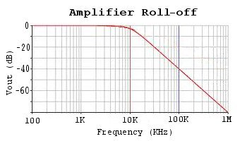 amplifier roll_off logarithmic bode plot